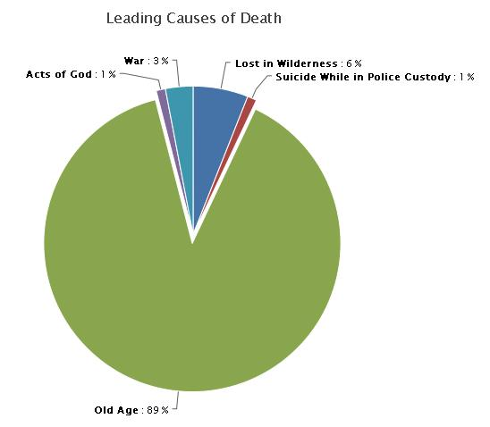 A graph of the leading causes of death in Hrotsijka as of the 25th of February